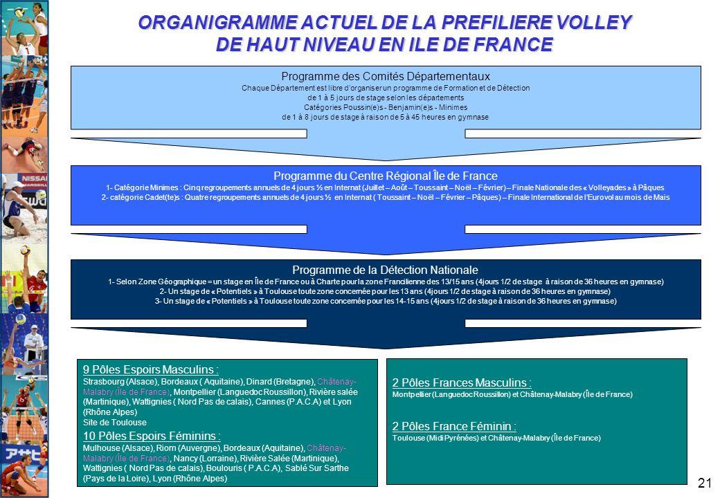 21 ORGANIGRAMME ACTUEL DE LA PREFILIERE VOLLEY DE HAUT NIVEAU EN ILE DE FRANCE Programme de la Détection Nationale 1- Selon Zone Géographique = un sta