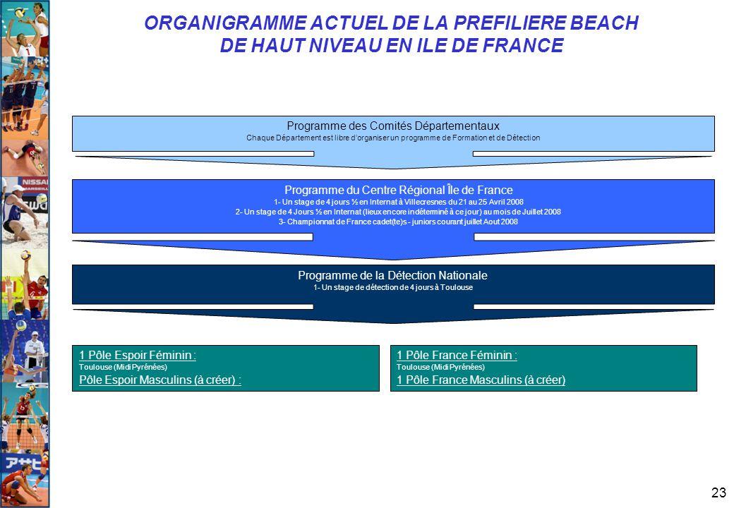 23 ORGANIGRAMME ACTUEL DE LA PREFILIERE BEACH DE HAUT NIVEAU EN ILE DE FRANCE Programme de la Détection Nationale 1- Un stage de détection de 4 jours