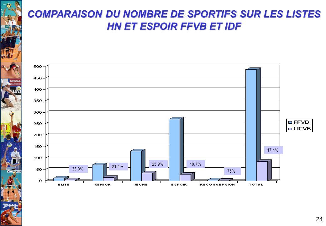 24 COMPARAISON DU NOMBRE DE SPORTIFS SUR LES LISTES HN ET ESPOIR FFVB ET IDF 21,4% 33,3% 25,9%10,7% 75% 17,4%