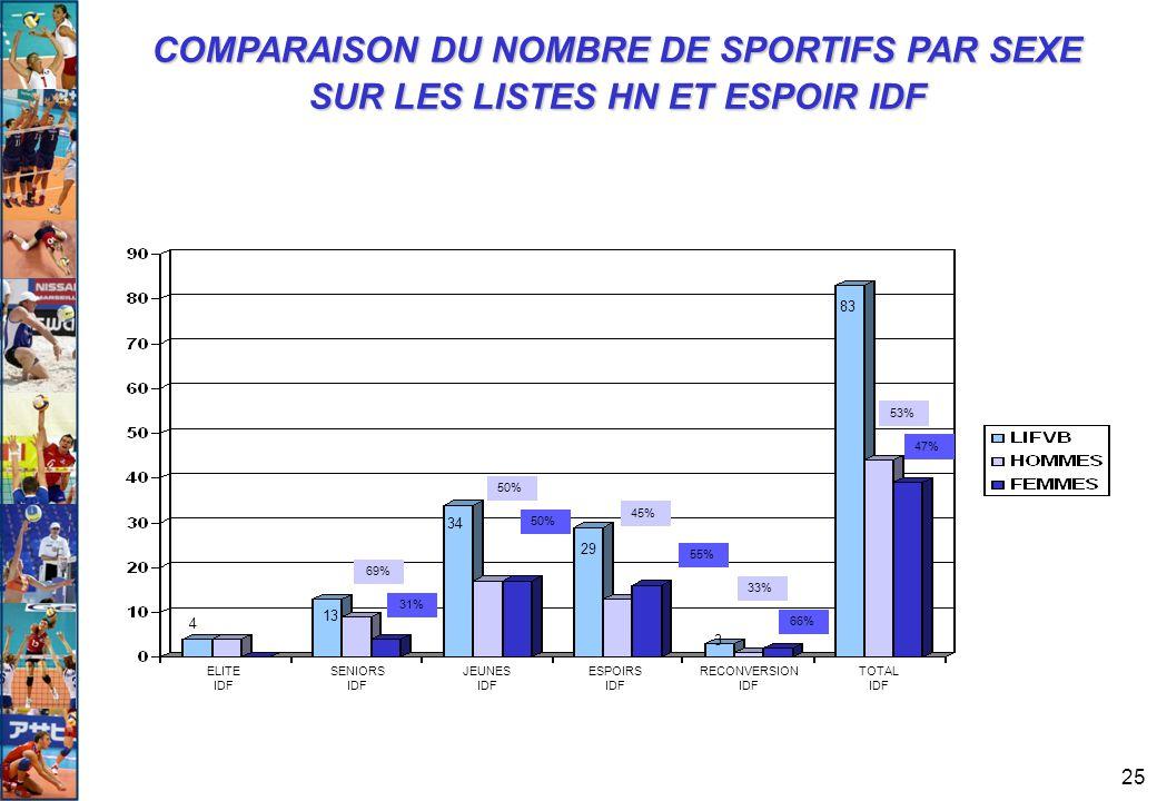 25 COMPARAISON DU NOMBRE DE SPORTIFS PAR SEXE SUR LES LISTES HN ET ESPOIR IDF 83 69% 50% 31% 50% 55% 66% 47% 45% 53% 33% 29 34 13 4 3 ELITE IDF RECONV