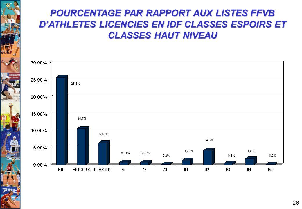 26 POURCENTAGE PAR RAPPORT AUX LISTES FFVB D'ATHLETES LICENCIES EN IDF CLASSES ESPOIRS ET CLASSES HAUT NIVEAU 25,8% 10,7% 6,55% 0,81% 0,2% 1,43% 4,3%