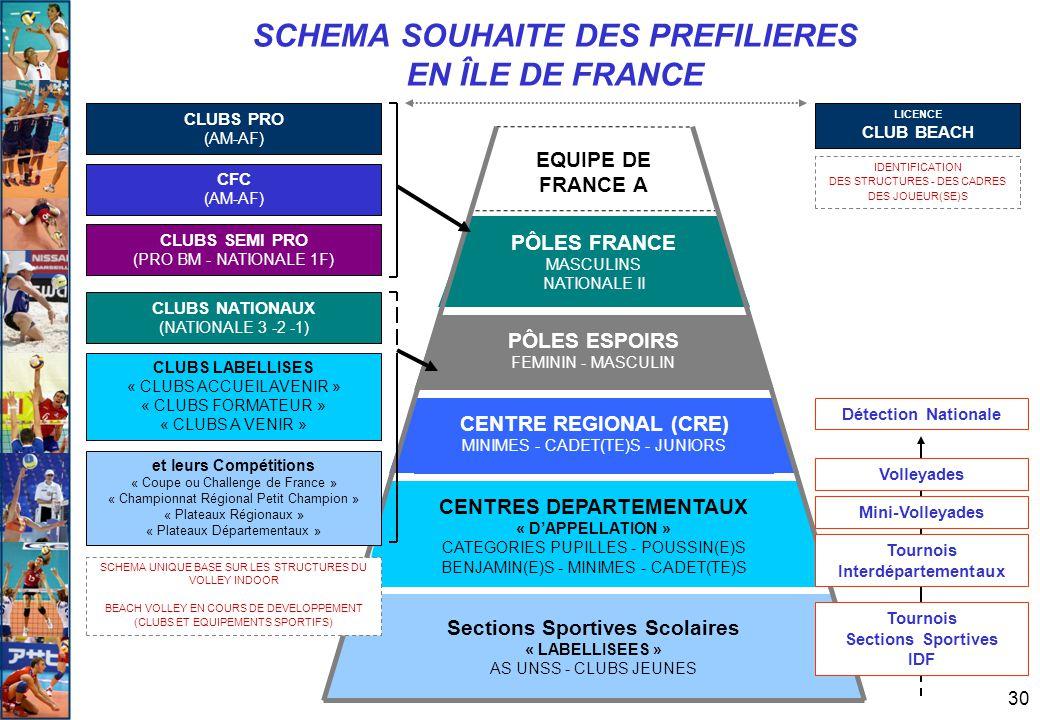 30 Sections Sportives Scolaires « LABELLISEES » AS UNSS - CLUBS JEUNES CENTRE REGIONAL (CRE) MINIMES - CADET(TE)S - JUNIORS CENTRES DEPARTEMENTAUX « D