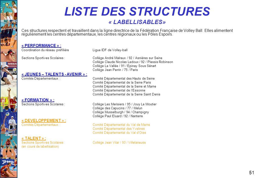 51 LISTE DES STRUCTURES « LABELLISABLES» Ces structures respectent et travaillent dans la ligne directrice de la Fédération Française de Volley Ball.