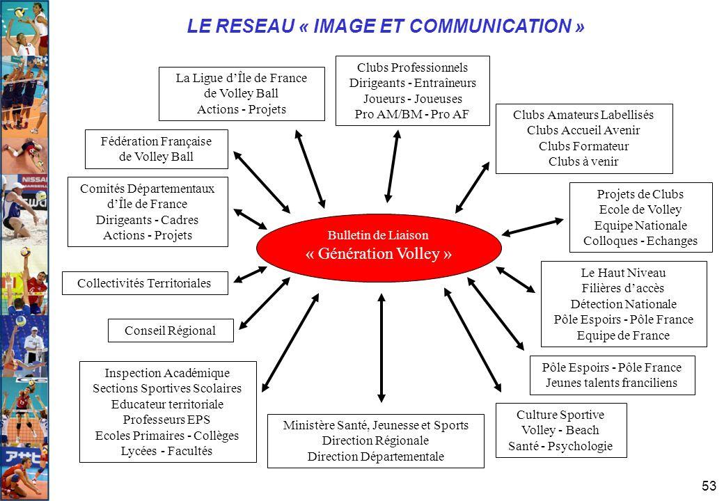 53 LE RESEAU « IMAGE ET COMMUNICATION » Bulletin de Liaison « Génération Volley » Clubs Professionnels Dirigeants - Entraîneurs Joueurs - Joueuses Pro
