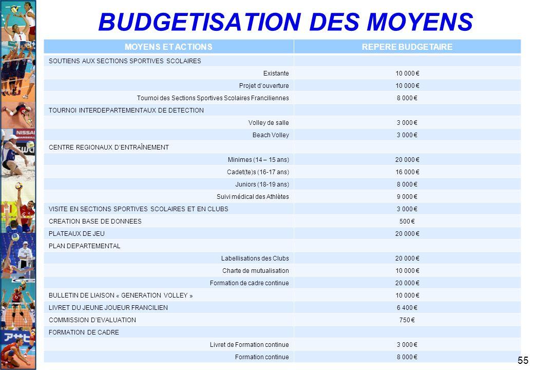 BUDGETISATION DES MOYENS MOYENS ET ACTIONSREPERE BUDGETAIRE SOUTIENS AUX SECTIONS SPORTIVES SCOLAIRES Existante10 000 € Projet d'ouverture10 000 € Tou