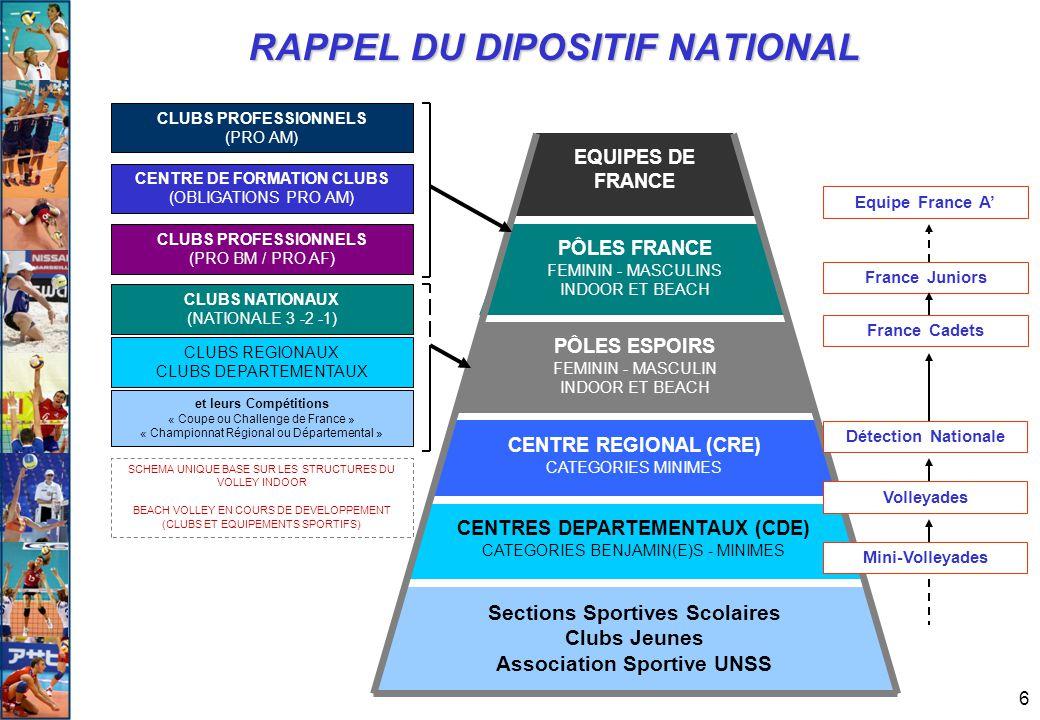 6 RAPPEL DU DIPOSITIF NATIONAL Sections Sportives Scolaires Clubs Jeunes Association Sportive UNSS CENTRE REGIONAL (CRE) CATEGORIES MINIMES CENTRES DE