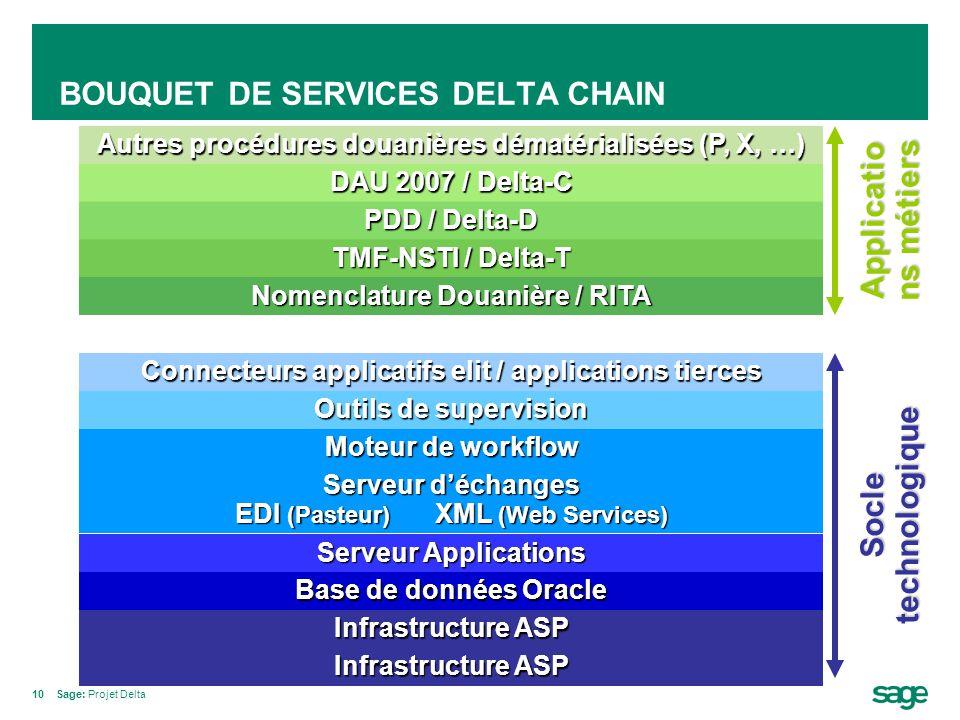 10Sage: Projet Delta BOUQUET DE SERVICES DELTA CHAIN Infrastructure ASP Base de données Oracle Serveur Applications Serveur d'échanges EDI (Pasteur) X