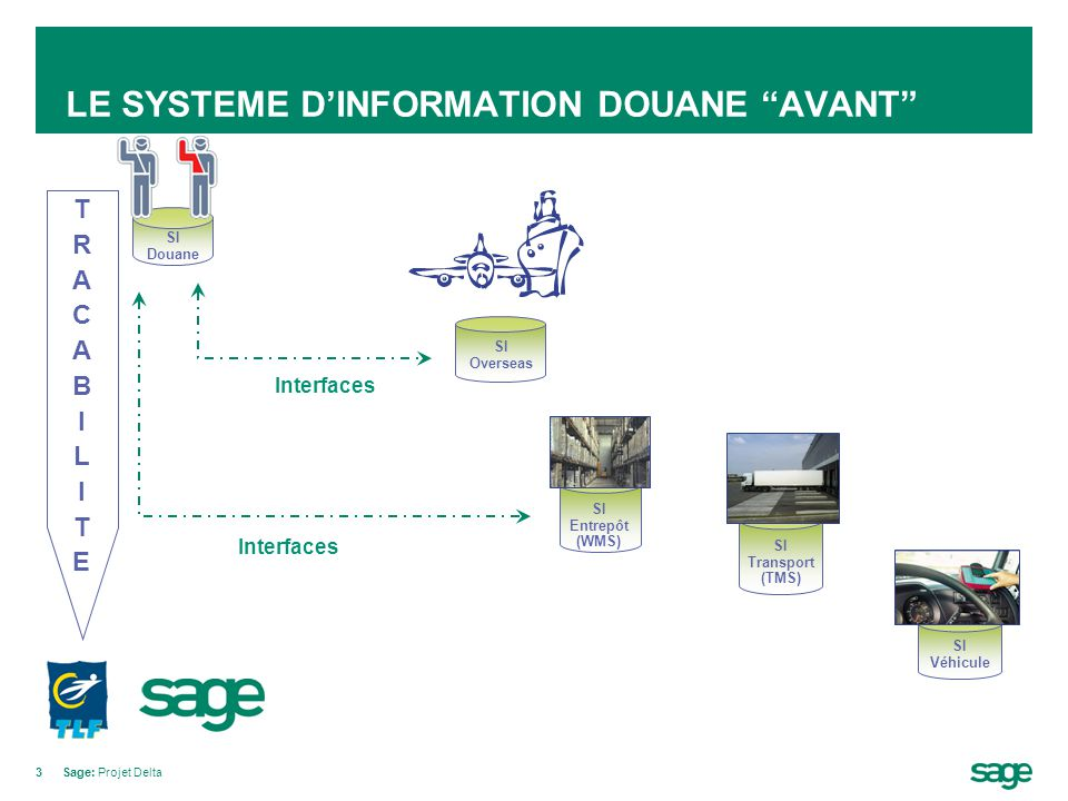 "3Sage: Projet Delta LE SYSTEME D'INFORMATION DOUANE ""AVANT"" TRACABILITETRACABILITE SI Overseas Interfaces SI Véhicule SI Transport (TMS) SI Entrepôt ("