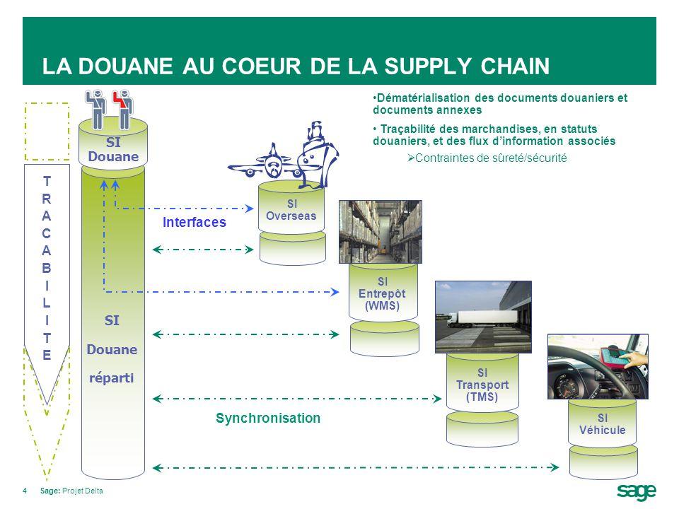 4Sage: Projet Delta LA DOUANE AU COEUR DE LA SUPPLY CHAIN SI Overseas SI Entrepôt (WMS) SI Transport (TMS) Synchronisation TRACABILITETRACABILITE SI V