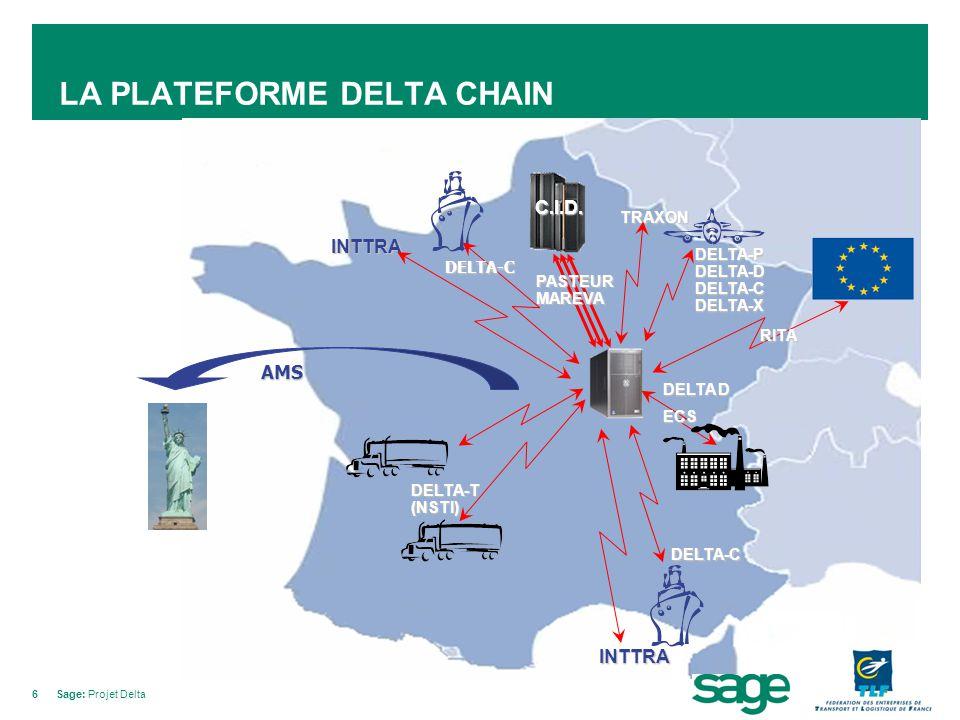 6Sage: Projet Delta LA PLATEFORME DELTA CHAIN INTTRA INTTRA DELTA-C AMS DELTA-T (NSTI) DELTA-C C.I.D. DELTA-PDELTA-DDELTA-CDELTA-X TRAXON PASTEURMAREV