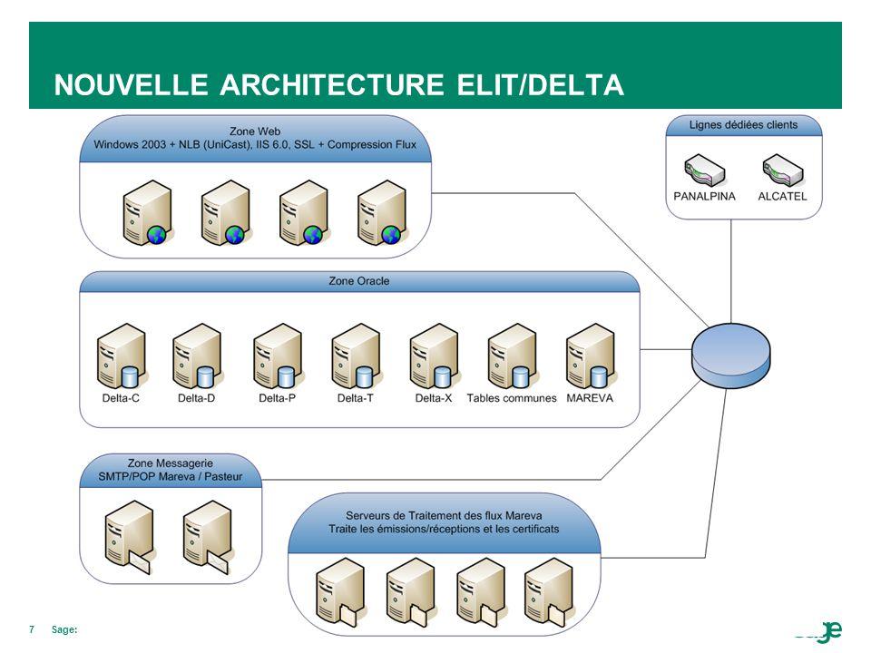 7Sage: Projet Delta NOUVELLE ARCHITECTURE ELIT/DELTA