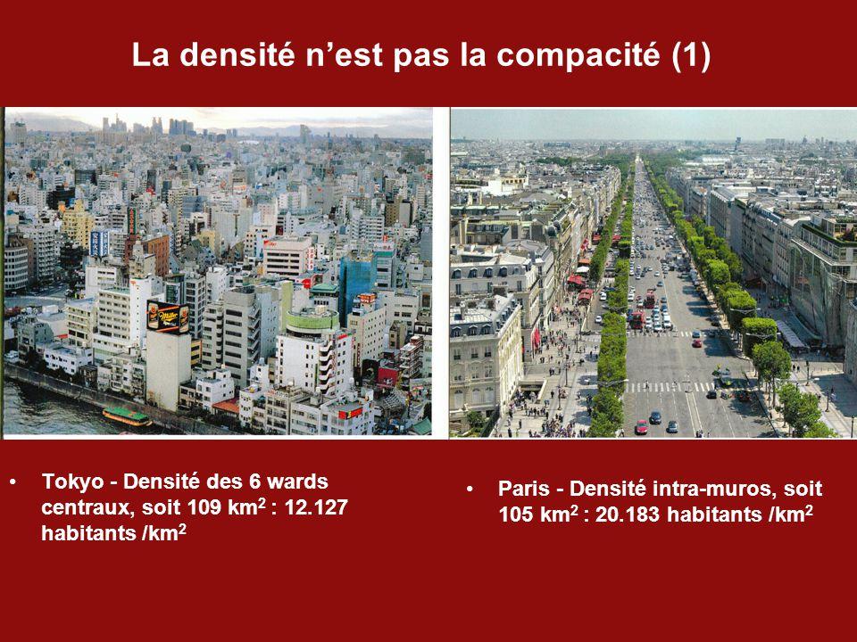 La densité n'est pas la compacité (1) Tokyo - Densité des 6 wards centraux, soit 109 km 2 : 12.127 habitants /km 2 Paris - Densité intra-muros, soit 105 km 2 : 20.183 habitants /km 2