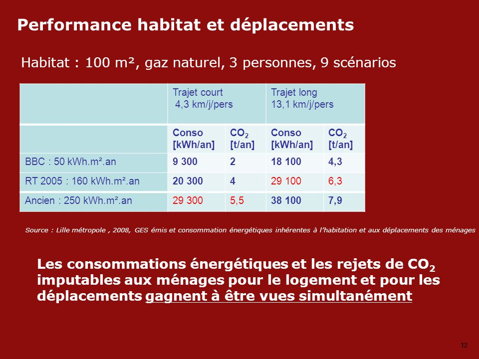 12 Habitat : 100 m², gaz naturel, 3 personnes, 9 scénarios Performance habitat et déplacements Source : Lille métropole, 2008, GES émis et consommation énergétiques inhérentes à l'habitation et aux déplacements des ménages Trajet court 4,3 km/j/pers Trajet long 13,1 km/j/pers Conso [kWh/an] CO 2 [t/an] Conso [kWh/an] CO 2 [t/an] BBC : 50 kWh.m².an9 300218 1004,3 RT 2005 : 160 kWh.m².an20 300429 1006,3 Ancien : 250 kWh.m².an29 3005,538 1007,9 Les consommations énergétiques et les rejets de CO 2 imputables aux ménages pour le logement et pour les déplacements gagnent à être vues simultanément