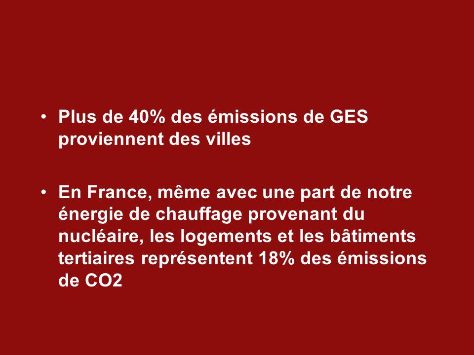 Plus de 40% des émissions de GES proviennent des villes En France, même avec une part de notre énergie de chauffage provenant du nucléaire, les logements et les bâtiments tertiaires représentent 18% des émissions de CO2