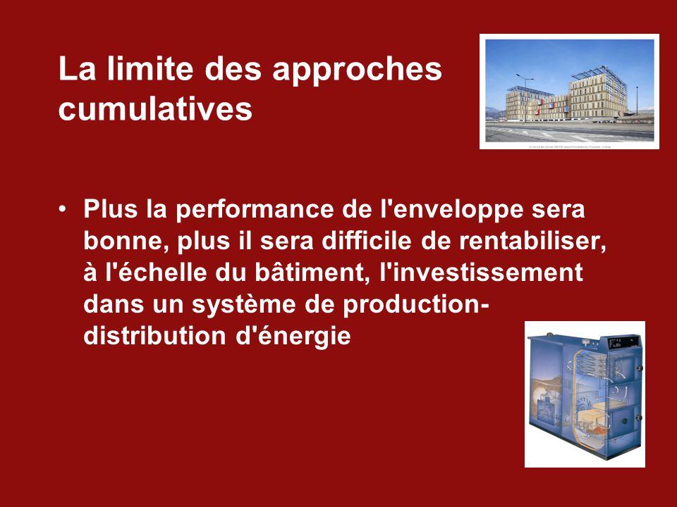 La limite des approches cumulatives Plus la performance de l enveloppe sera bonne, plus il sera difficile de rentabiliser, à l échelle du bâtiment, l investissement dans un système de production- distribution d énergie