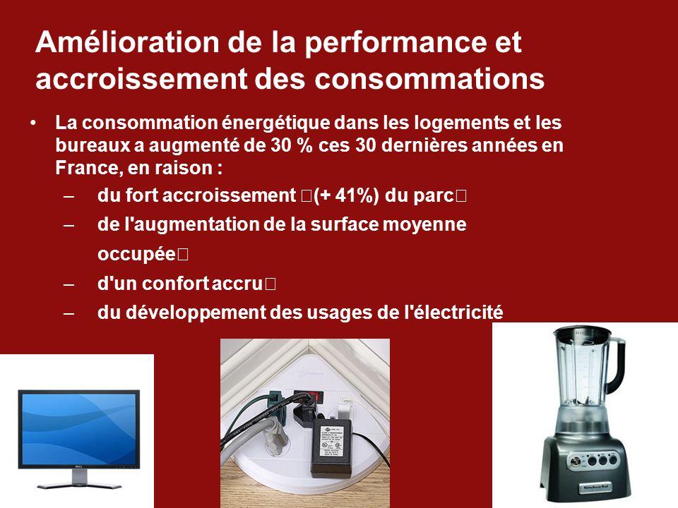 Amélioration de la performance et accroissement des consommations La consommation énergétique dans les logements et les bureaux a augmenté de 30 % ces 30 dernières années en France, en raison : –du fort accroissement (+ 41%) du parc –de l augmentation de la surface moyenne occupée –d un confort accru –du développement des usages de l électricité