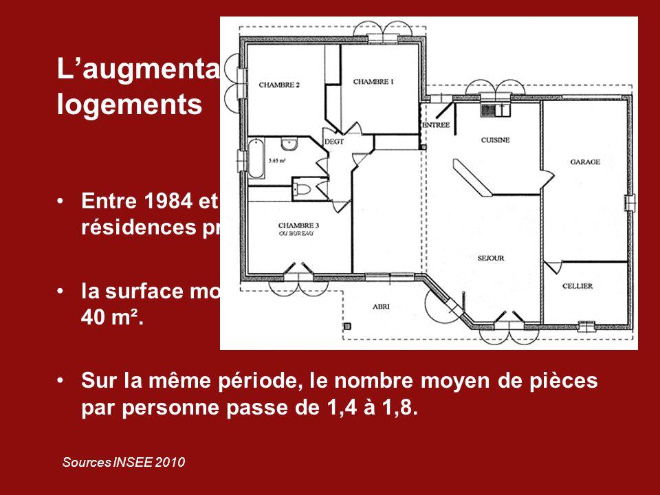 L'augmentation de la taille des logements Entre 1984 et 2006, la surface moyenne des résidences principales passe de 82 m² à 91 m² ; la surface moyenne par personne passe de 31 à 40 m².