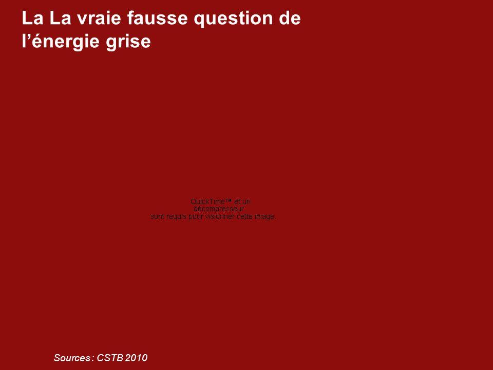 La La vraie fausse question de l'énergie grise Sources : CSTB 2010