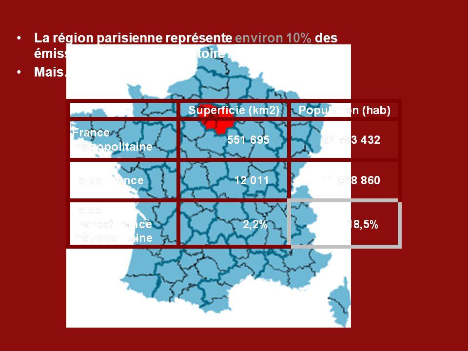 La région parisienne représente environ 10% des émissions de GES du territoire métropolitain… Mais…