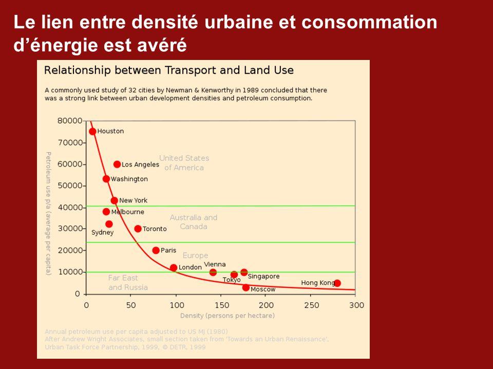 Le lien entre densité urbaine et consommation d'énergie est avéré