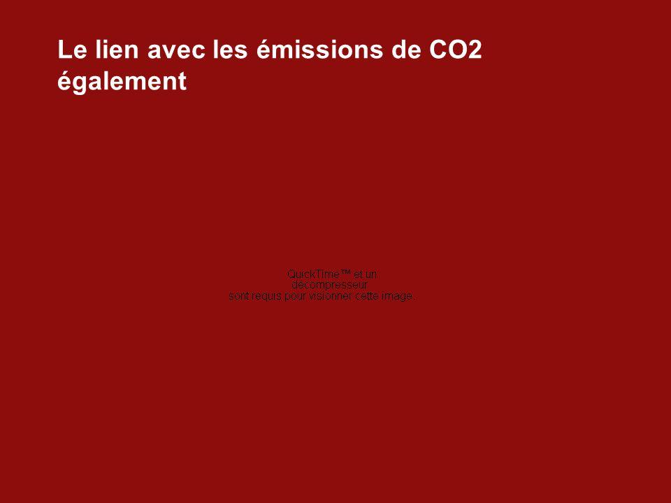 Le lien avec les émissions de CO2 également