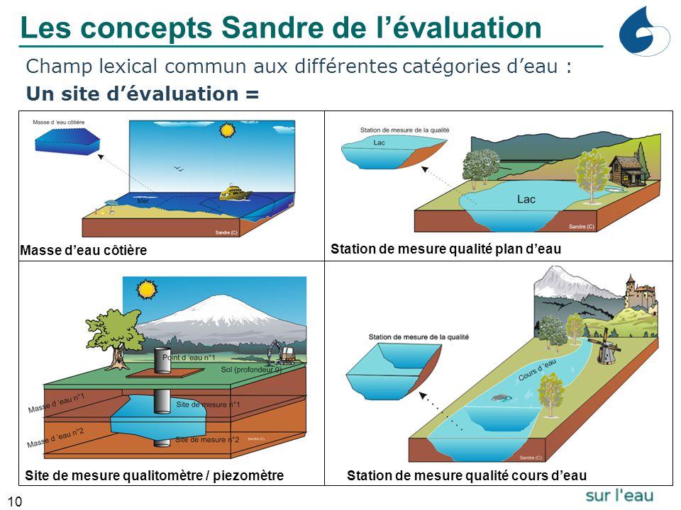 10 Champ lexical commun aux différentes catégories d'eau : Un site d'évaluation = Masse d'eau côtière Station de mesure qualité plan d'eau Station de