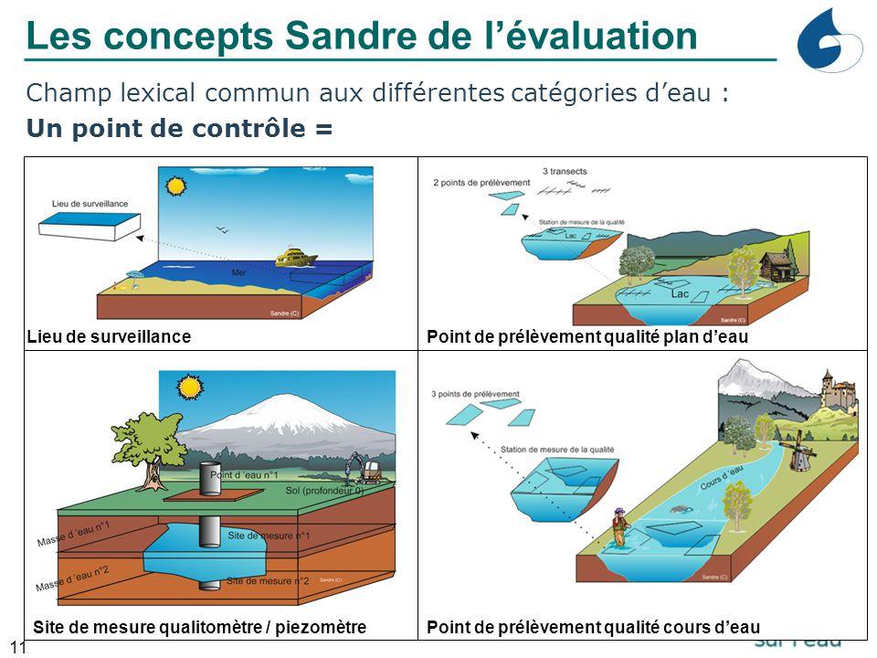 11 Champ lexical commun aux différentes catégories d'eau : Un point de contrôle = Lieu de surveillancePoint de prélèvement qualité plan d'eau Point de