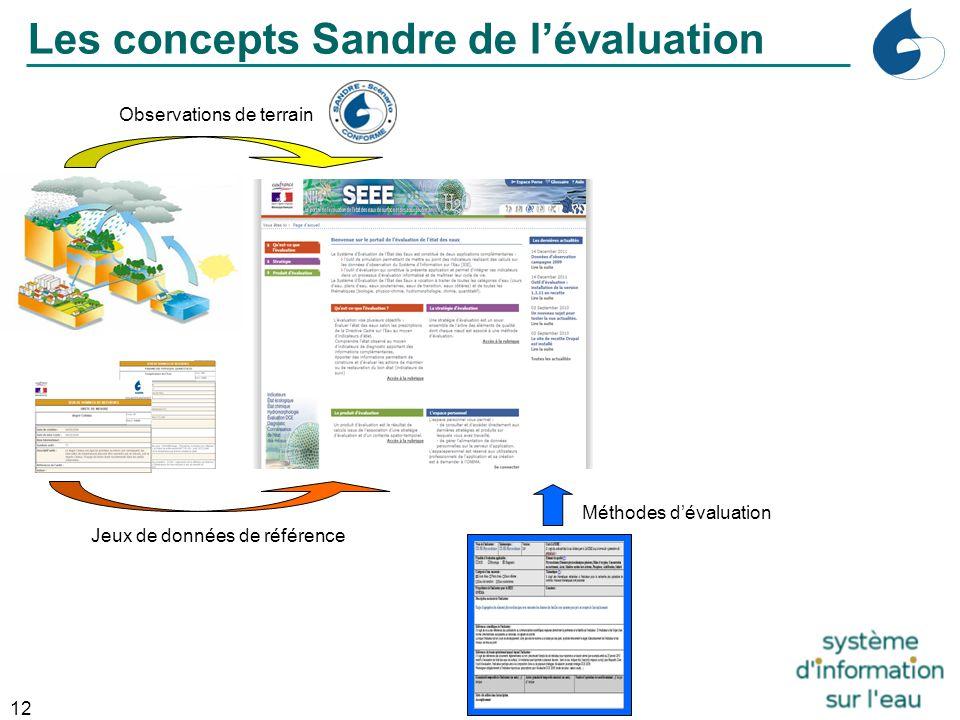 12 Industrie Observations de terrain Jeux de données de référence Les concepts Sandre de l'évaluation Méthodes d'évaluation