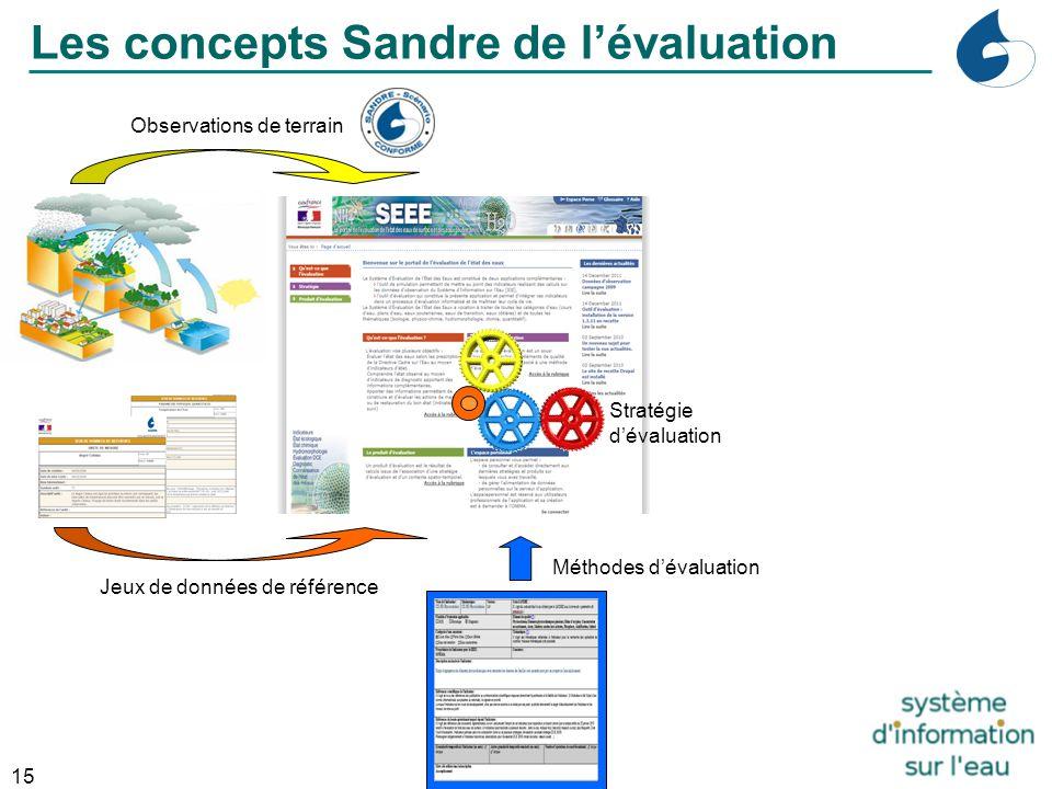15 Industrie Observations de terrain Jeux de données de référence Les concepts Sandre de l'évaluation Méthodes d'évaluation Stratégie d'évaluation