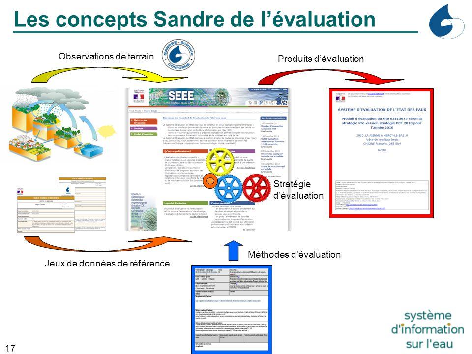 17 Industrie Observations de terrain Jeux de données de référence Les concepts Sandre de l'évaluation Méthodes d'évaluation Stratégie d'évaluation Pro