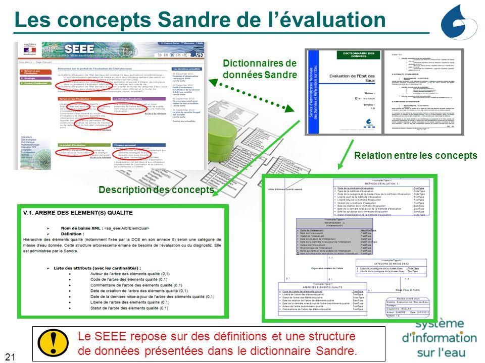 21 Dictionnaires de données Sandre Relation entre les concepts Description des concepts Les concepts Sandre de l'évaluation Le SEEE repose sur des déf