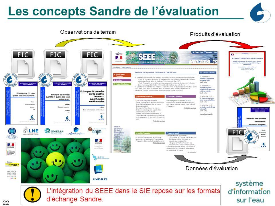 22 Industrie Produits d'évaluation Les concepts Sandre de l'évaluation L'intégration du SEEE dans le SIE repose sur les formats d'échange Sandre. Obse