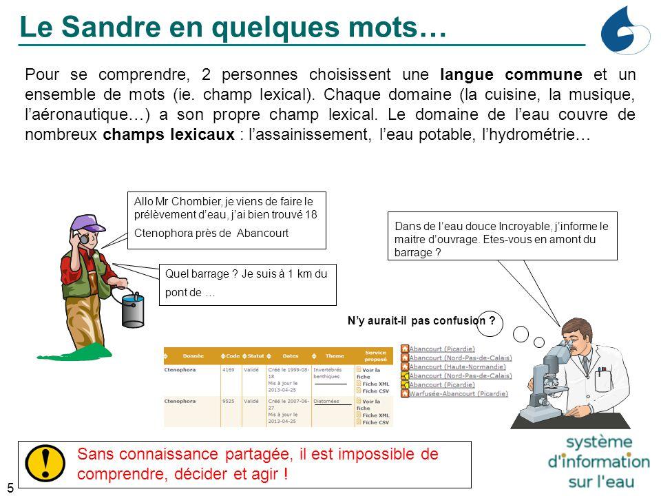 5 Industrie Pour se comprendre, 2 personnes choisissent une langue commune et un ensemble de mots (ie. champ lexical). Chaque domaine (la cuisine, la