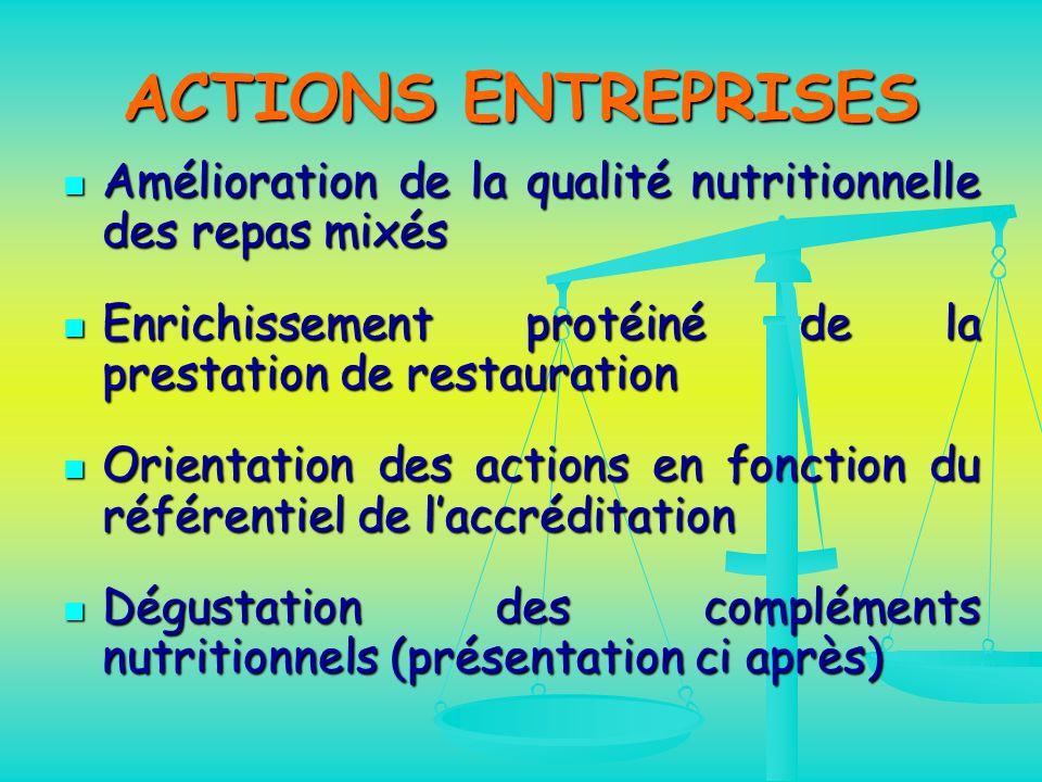 ACTIONS ENTREPRISES Amélioration de la qualité nutritionnelle des repas mixés Amélioration de la qualité nutritionnelle des repas mixés Enrichissement protéiné de la prestation de restauration Enrichissement protéiné de la prestation de restauration Orientation des actions en fonction du référentiel de l'accréditation Orientation des actions en fonction du référentiel de l'accréditation Dégustation des compléments nutritionnels (présentation ci après) Dégustation des compléments nutritionnels (présentation ci après)