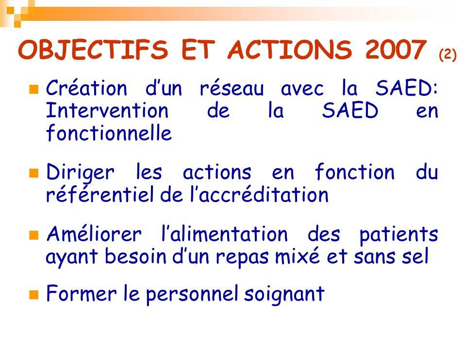 OBJECTIFS ET ACTIONS 2007 (2) Création d'un réseau avec la SAED: Intervention de la SAED en fonctionnelle Diriger les actions en fonction du référenti
