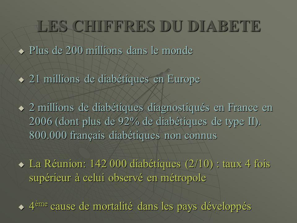 LES CHIFFRES DU DIABETE  Plus de 200 millions dans le monde  21 millions de diabétiques en Europe  2 millions de diabétiques diagnostiqués en Franc