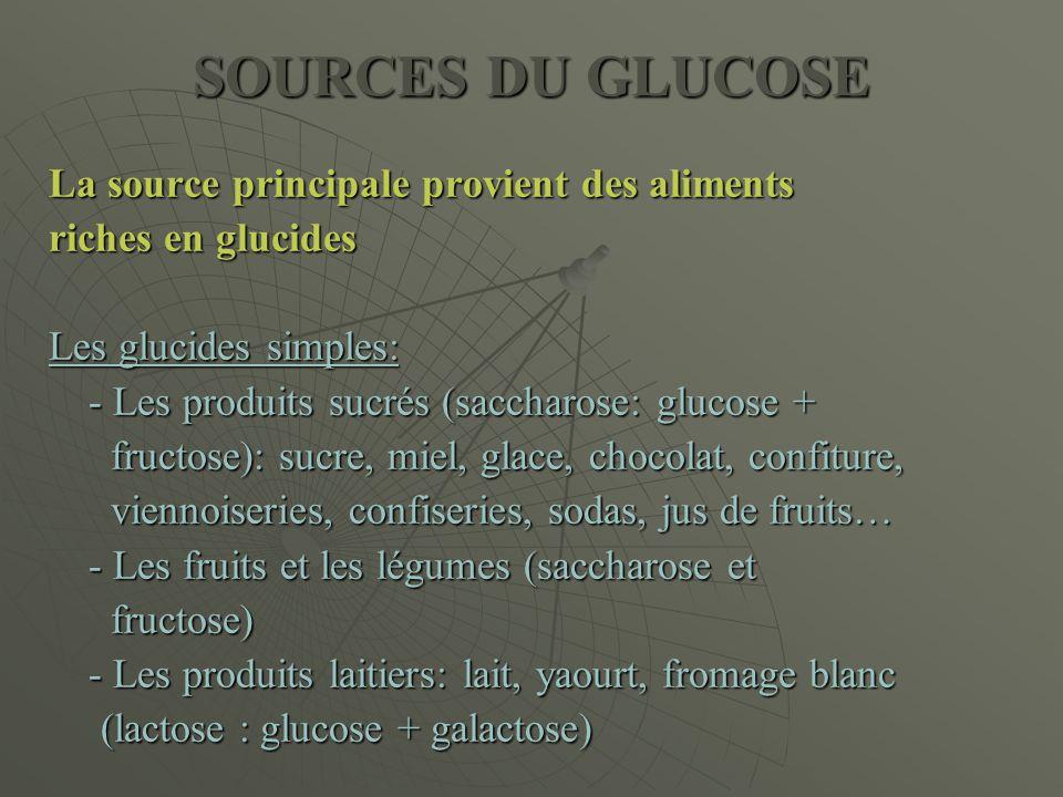 SOURCES DU GLUCOSE La source principale provient des aliments riches en glucides Les glucides simples: - Les produits sucrés (saccharose: glucose + fr