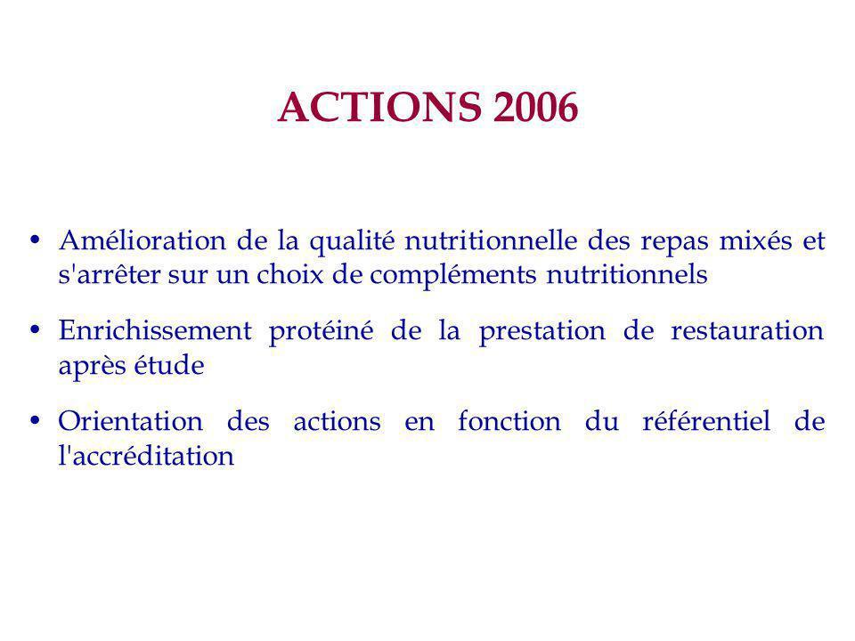 ACTIONS 2006 Amélioration de la qualité nutritionnelle des repas mixés et s arrêter sur un choix de compléments nutritionnels Enrichissement protéiné de la prestation de restauration après étude Orientation des actions en fonction du référentiel de l accréditation