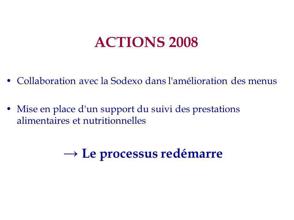 ACTIONS 2008 Collaboration avec la Sodexo dans l amélioration des menus Mise en place d un support du suivi des prestations alimentaires et nutritionnelles → Le processus redémarre