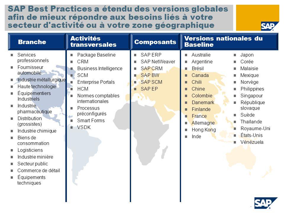 Implémentation sans SAP Best Practices SAP Best Practices permet de réduire les temps de déploiement de 32 %* en moyenne Mise en production et Support Prép.