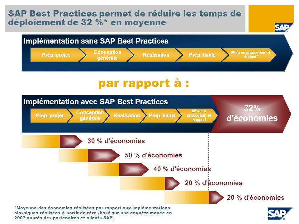 Implémentation sans SAP Best Practices SAP Best Practices permet de réduire les temps de déploiement de 32 %* en moyenne Mise en production et Support