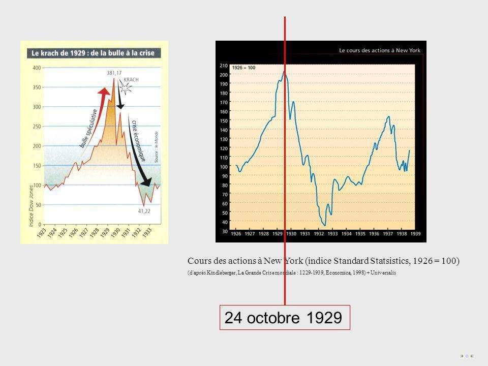Cours des actions à New York (indice Standard Statsistics, 1926 = 100) (d après Kindleberger, La Grande Crise mondiale : 1229-1939, Economica, 1998) + Universalis 24 octobre 1929