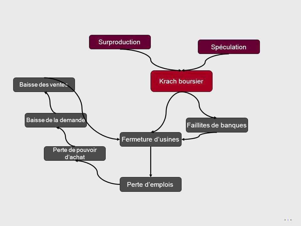 Surproduction Spéculation Krach boursier Fermeture d'usines Faillites de banques Perte d'emplois Perte de pouvoir d'achat Baisse de la demande Baisse des ventes