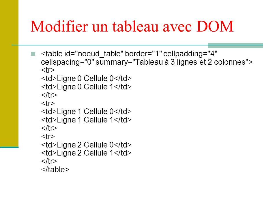 Modifier un tableau avec DOM Ligne 0 Cellule 0 Ligne 0 Cellule 1 Ligne 1 Cellule 0 Ligne 1 Cellule 1 Ligne 2 Cellule 0 Ligne 2 Cellule 1