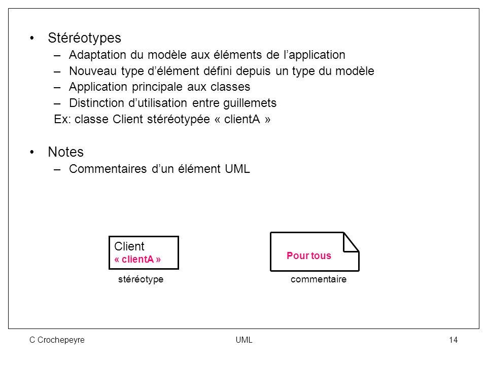 C Crochepeyre UML 14 Stéréotypes –Adaptation du modèle aux éléments de l'application –Nouveau type d'élément défini depuis un type du modèle –Applicat