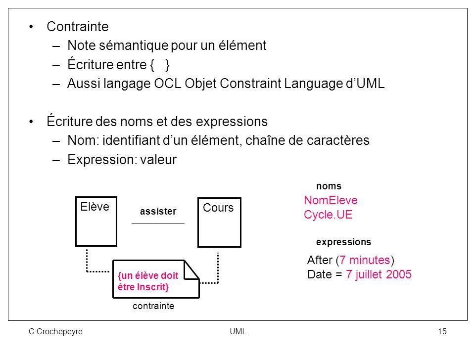 C Crochepeyre UML 15 Contrainte –Note sémantique pour un élément –Écriture entre { } –Aussi langage OCL Objet Constraint Language d'UML Écriture des n