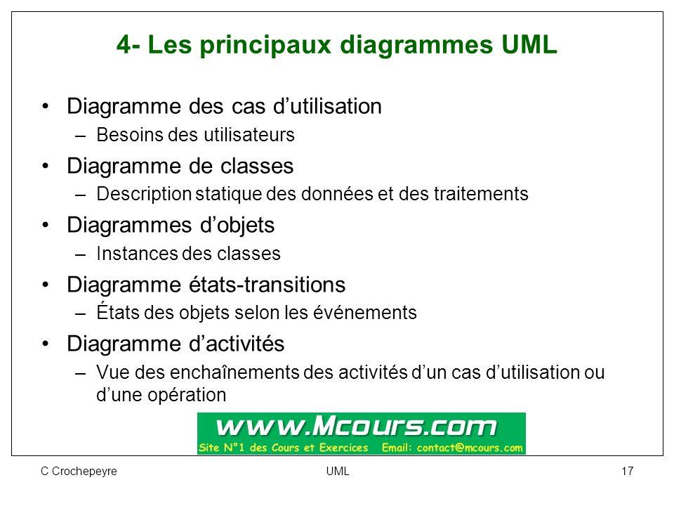 C Crochepeyre UML 17 4- Les principaux diagrammes UML Diagramme des cas d'utilisation –Besoins des utilisateurs Diagramme de classes –Description stat