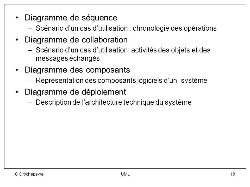 C Crochepeyre UML 18 Diagramme de séquence –Scénario d'un cas d'utilisation : chronologie des opérations Diagramme de collaboration –Scénario d'un cas