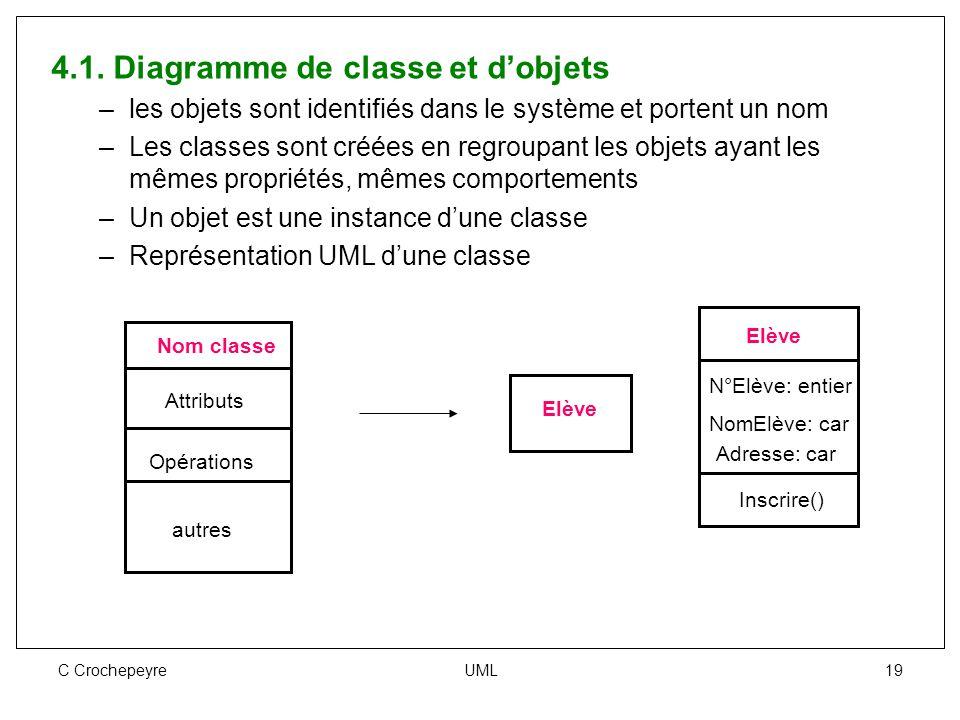 C Crochepeyre UML 19 4.1. Diagramme de classe et d'objets –les objets sont identifiés dans le système et portent un nom –Les classes sont créées en re