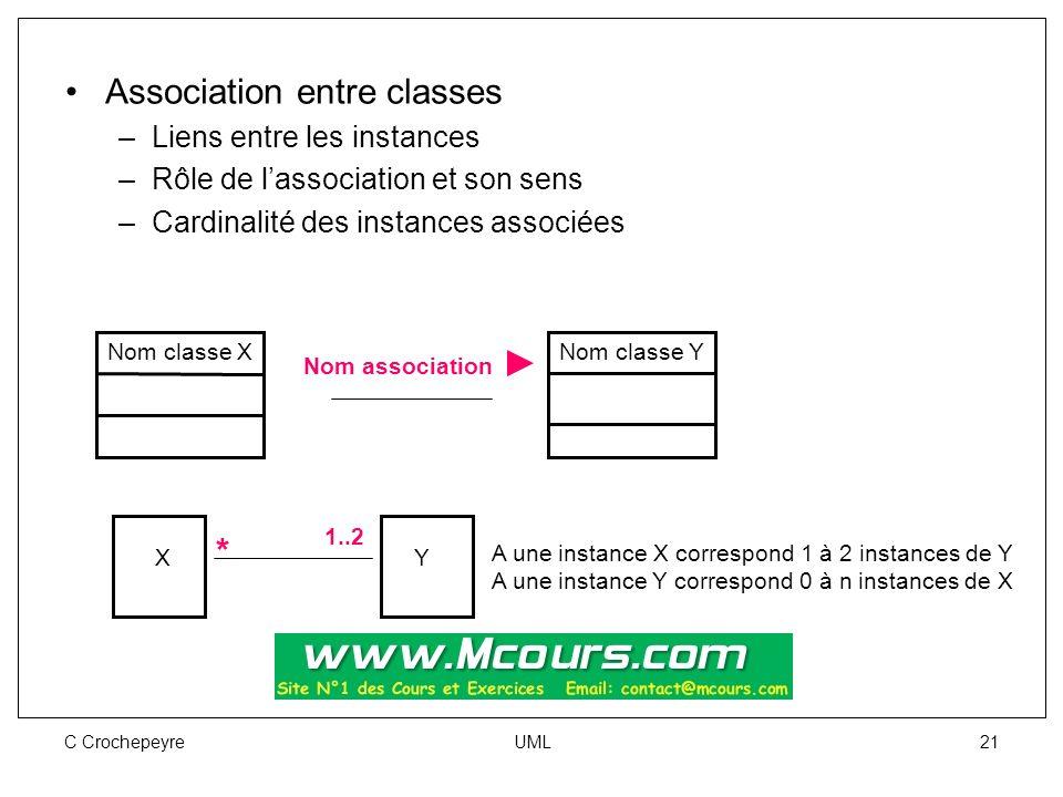 C Crochepeyre UML 21 Association entre classes –Liens entre les instances –Rôle de l'association et son sens –Cardinalité des instances associées Nom